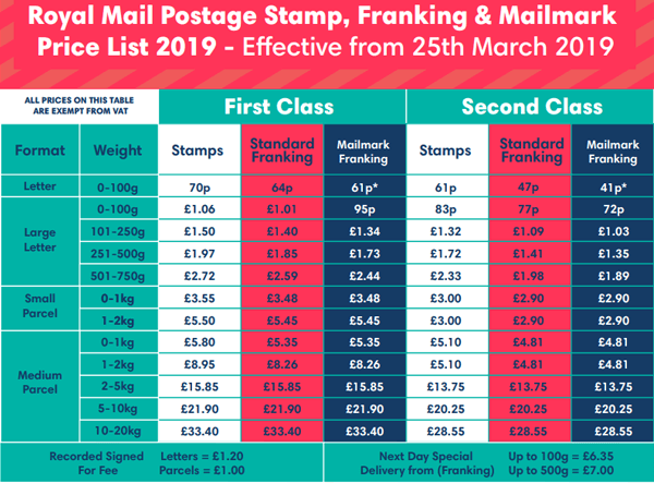 Royal Mail Postage Rates 2019 / 2020
